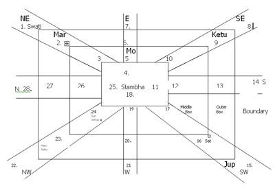 Kota Chakra Jyotish Astrology