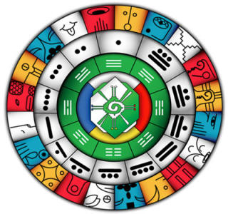 Mayan Zodiac Signs