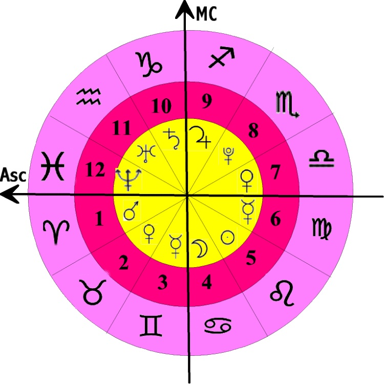 Cardinal Points Astrology