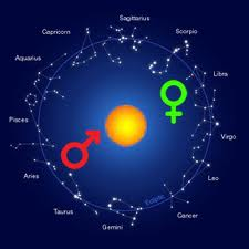 Free Compatibility Tests In Vedic And Western Astrology