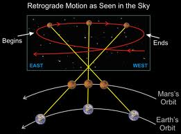 Retrograde Planet Astrology