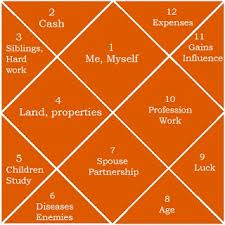 Get Future Predictions With Your Astrology Birth Chart