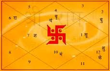 Vedic Fortune Telling