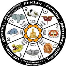 Mahabote Burma Astrology