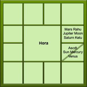 Vedic Divisional Charts - Vargas