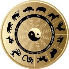 Chinese Zodiac Compatibility Concepts